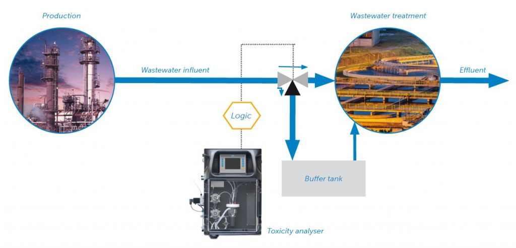 Principle of a Toxicity Monitoring Solution